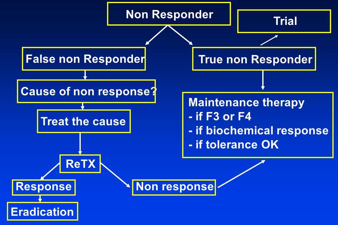 Non Responder False non Responder True non Responder Cause of non response.