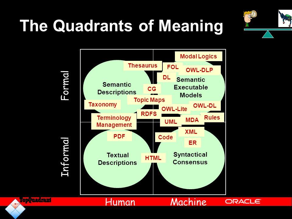 The Quadrants of Meaning Informal Human Formal Machine Textual Descriptions Semantic Descriptions Semantic Executable Models Syntactical Consensus Mod