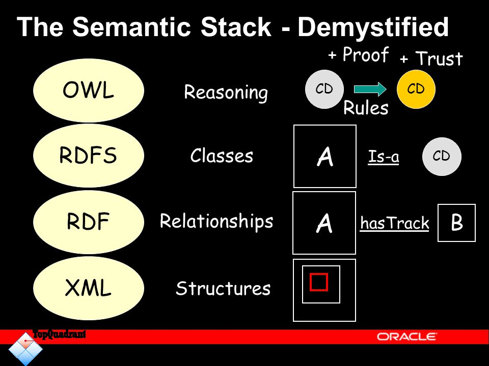 The Semantic Stack - Demystified XML Structures RDF Relationships A B hasTrack RDFS A Is-a CD Classes OWL Reasoning CD Rules + Proof + Trust