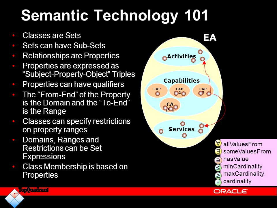 """Semantic Technology 101 Classes are Sets Sets can have Sub-Sets Relationships are Properties Properties are expressed as """"Subject-Property-Object"""" Tri"""