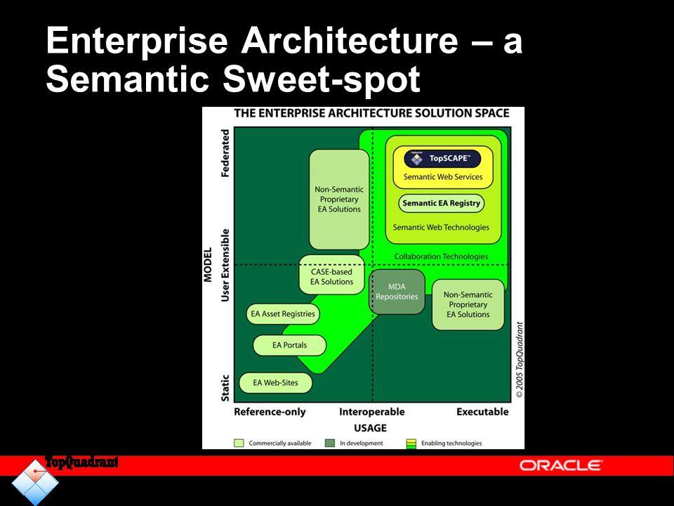 Enterprise Architecture – a Semantic Sweet-spot