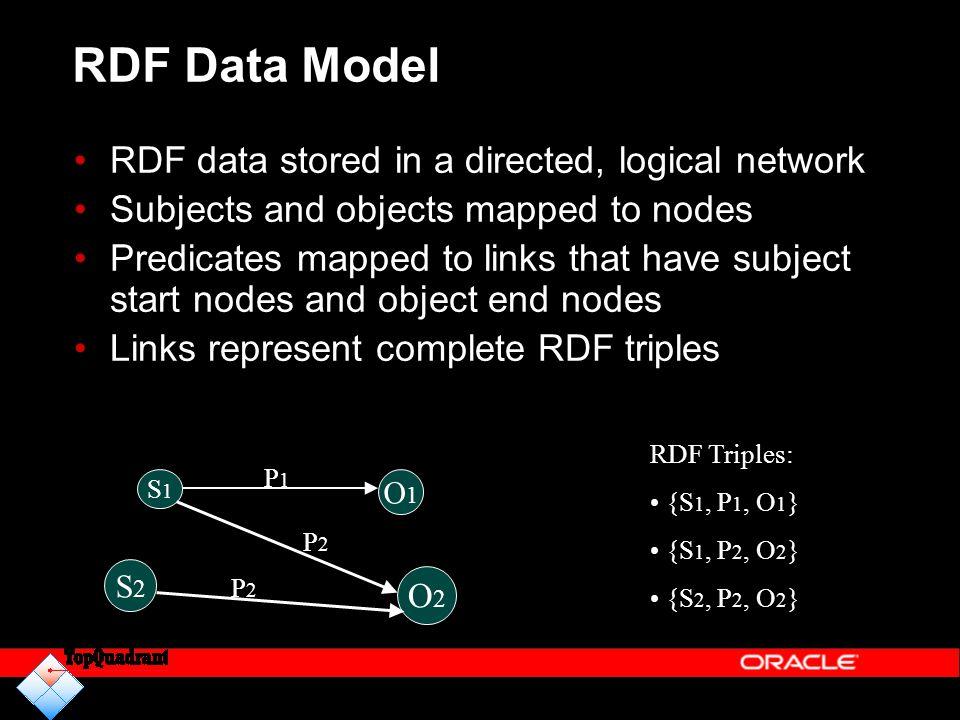RDF Data Model RDF Triples: {S 1, P 1, O 1 } {S 1, P 2, O 2 } {S 2, P 2, O 2 } S1S1 O1O1 O2O2 S2S2 P2P2 P2P2 P1P1 RDF data stored in a directed, logic