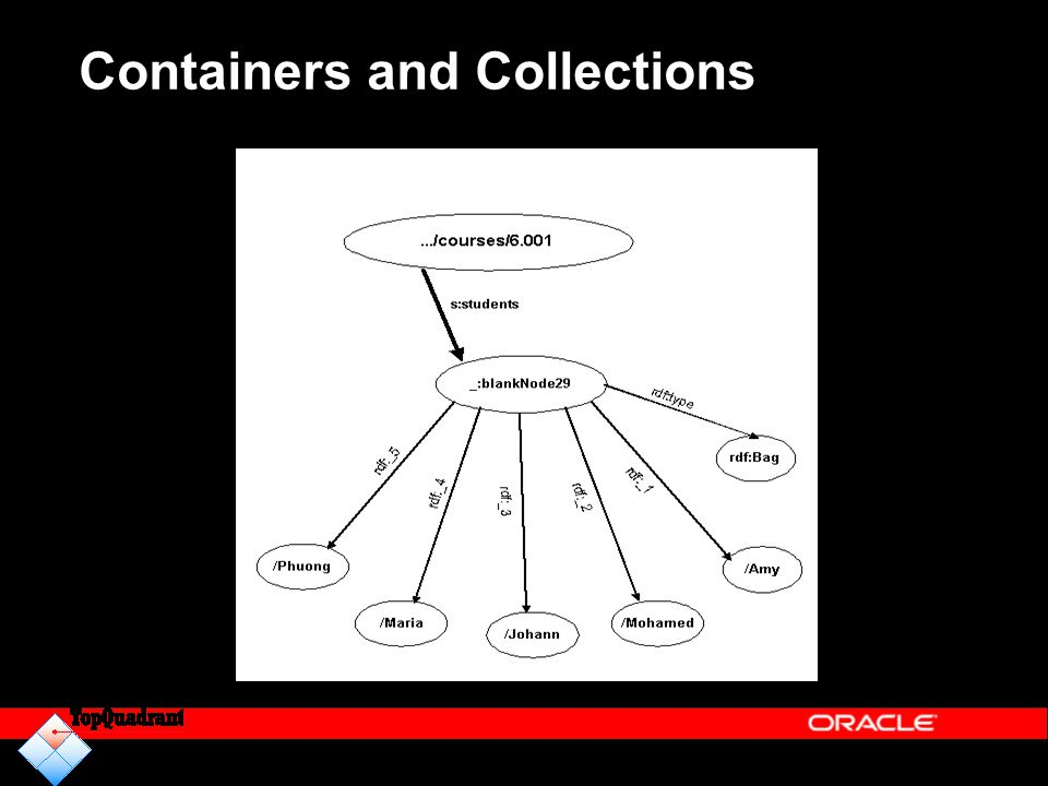 Containers and Collections