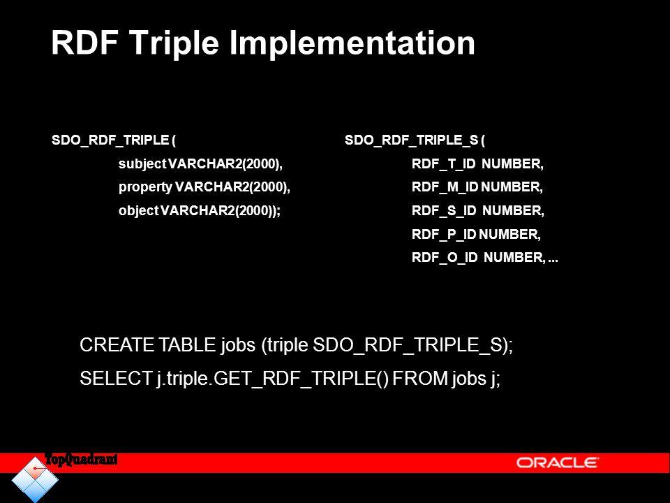 RDF Triple Implementation SDO_RDF_TRIPLE ( subject VARCHAR2(2000), property VARCHAR2(2000), object VARCHAR2(2000)); SDO_RDF_TRIPLE_S ( RDF_T_ID NUMBER