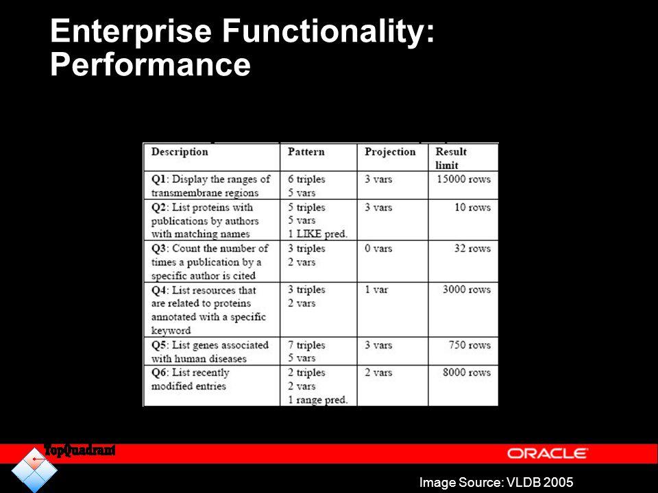Enterprise Functionality: Performance Image Source: VLDB 2005