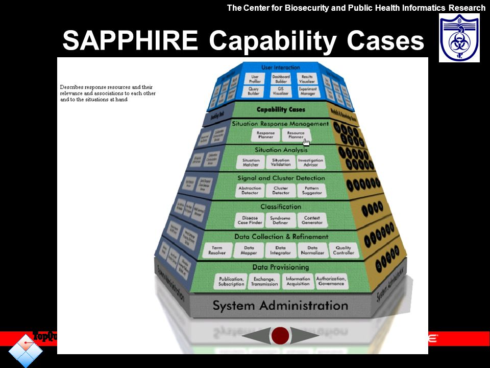 SAPPHIRE Capability Cases The Center for Biosecurity and Public Health Informatics Research http://www.defenseofhouston.org/DOHPortal/Assets/media/8.s
