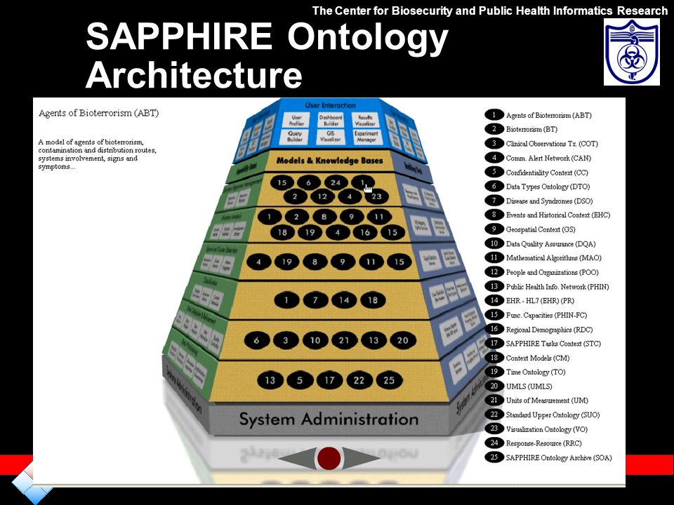 SAPPHIRE Ontology Architecture The Center for Biosecurity and Public Health Informatics Research http://www.defenseofhouston.org/DOHPortal/Assets/medi