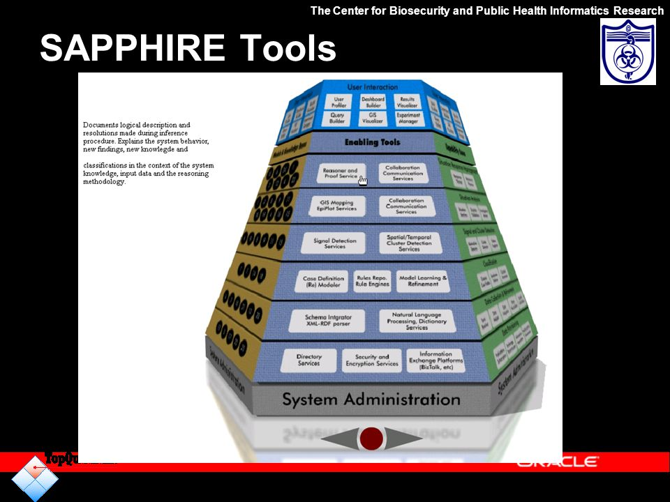 SAPPHIRE Tools The Center for Biosecurity and Public Health Informatics Research http://www.defenseofhouston.org/DOHPortal/Assets/media/8.swf