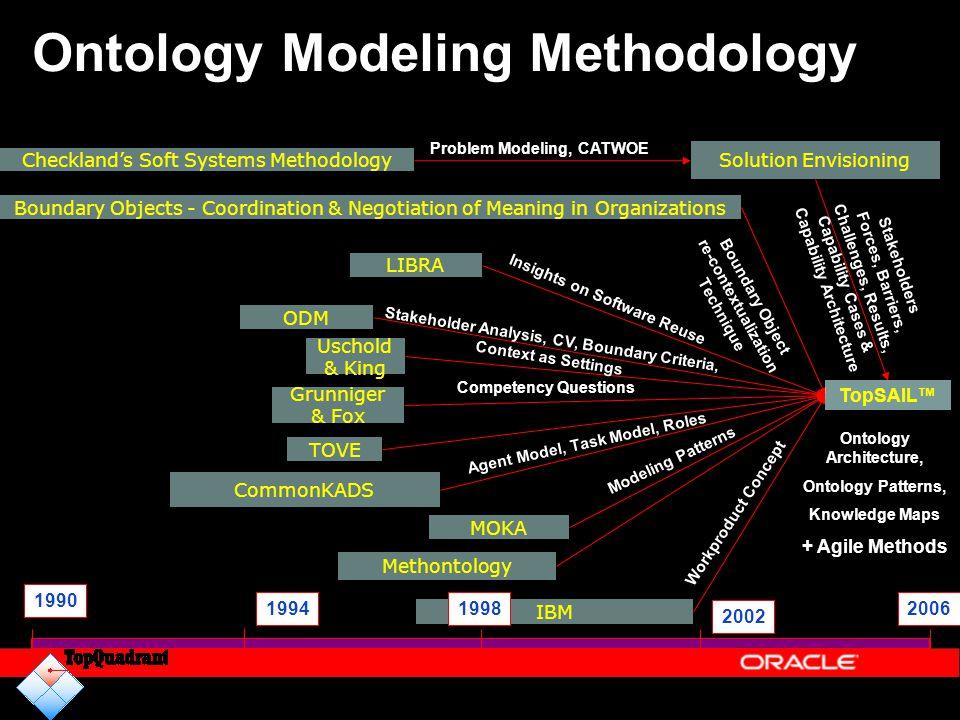 Ontology Modeling Methodology IBM Uschold & King Methontology Solution Envisioning 1990 1998 2002 Checkland's Soft Systems Methodology 20061994 ODM Co