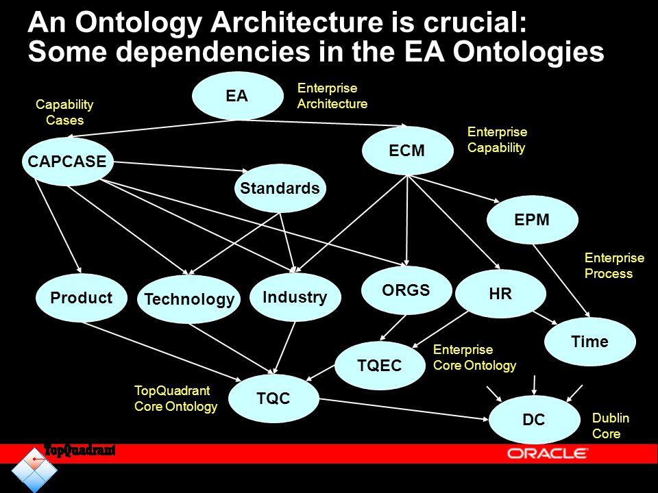 An Ontology Architecture is crucial: Some dependencies in the EA Ontologies EA CAPCASE DC ECM Industry TQEC Enterprise Architecture Capability Cases E