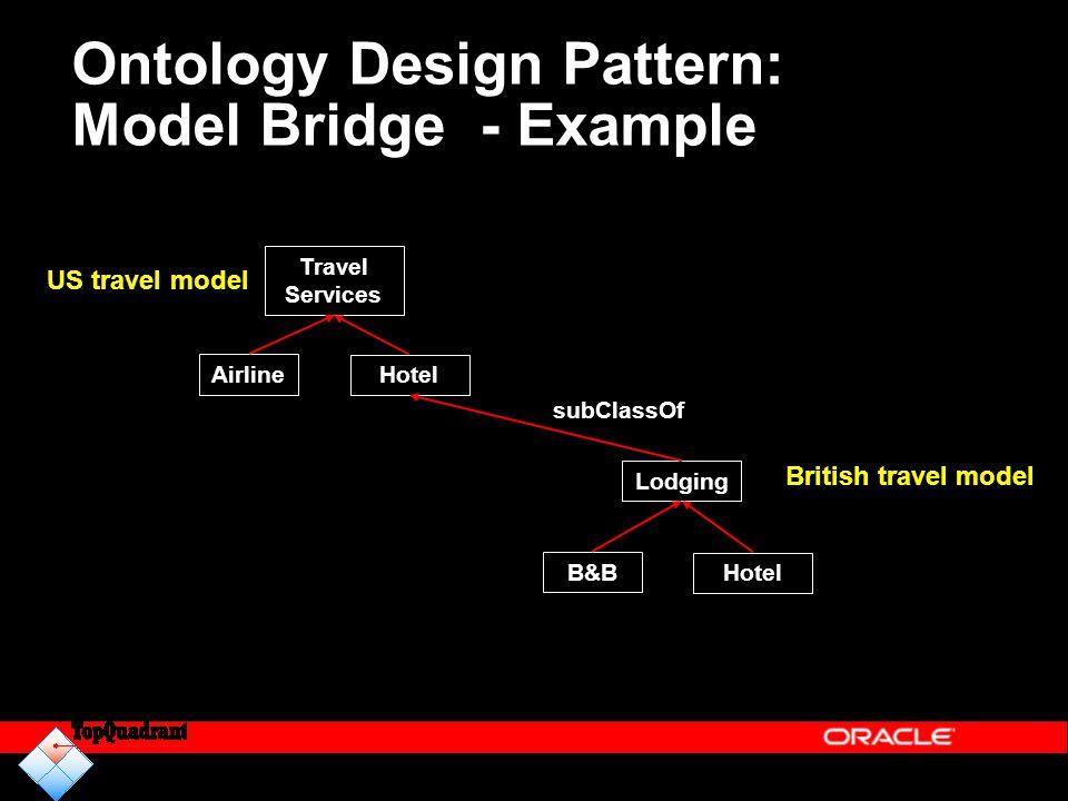 Ontology Design Pattern: Model Bridge - Example Lodging Hotel B&B Travel Services Hotel Airline US travel model British travel model subClassOf