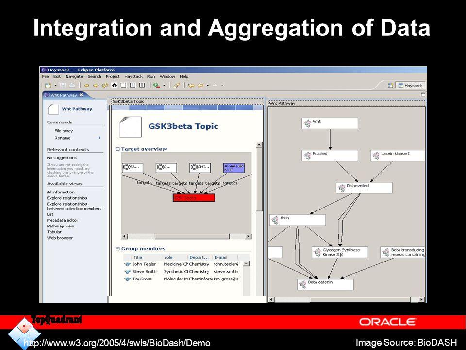 Integration and Aggregation of Data Image Source: BioDASH http://www.w3.org/2005/4/swls/BioDash/Demo