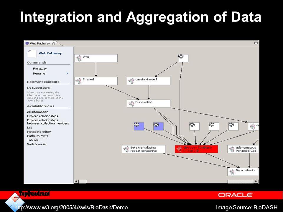 Integration and Aggregation of Data Image Source: BioDASHhttp://www.w3.org/2005/4/swls/BioDash/Demo