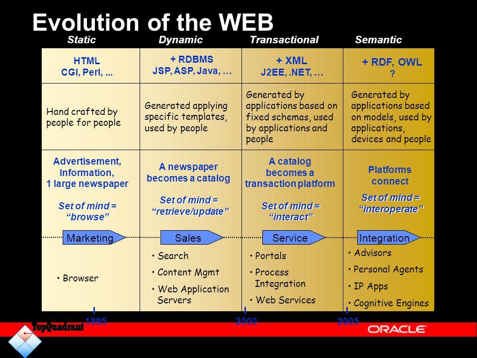 Evolution of the WEB 1995 20002005 + RDF, OWL ? + XML J2EE,.NET, … Encoding Paradigm Creation + RDBMS JSP, ASP, Java, … A newspaper becomes a catalog