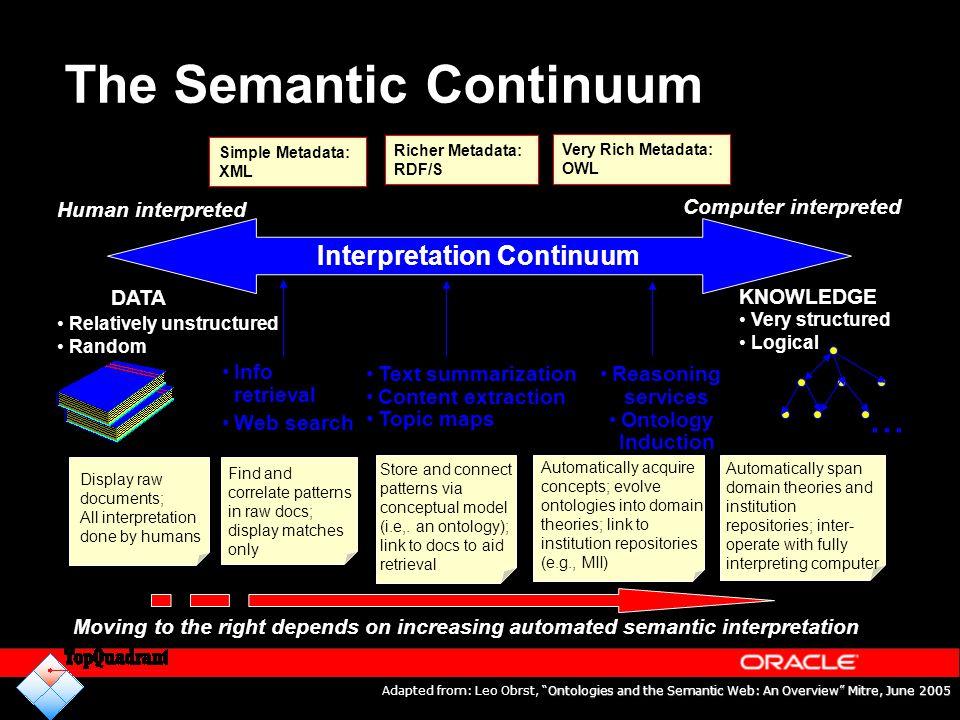 The Semantic Continuum Simple Metadata: XML Human interpreted Computer interpreted DATA KNOWLEDGE Relatively unstructured Random Very structured Logic