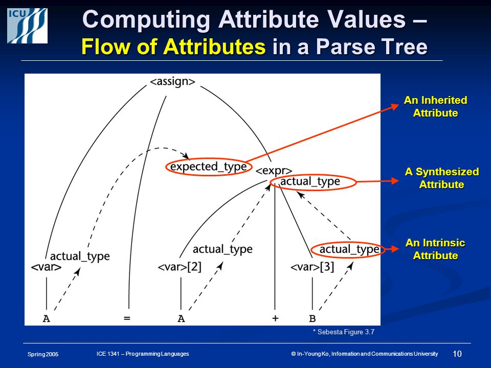 Spring 2005 10 ICE 1341 – Programming Languages © In-Young Ko, Information and Communications University Computing Attribute Values – Flow of Attributes in a Parse Tree An Inherited Attribute A Synthesized Attribute An Intrinsic Attribute * Sebesta Figure 3.7