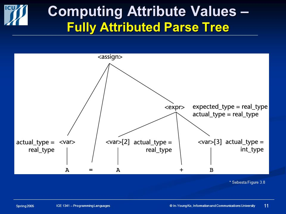 Spring 2005 11 ICE 1341 – Programming Languages © In-Young Ko, Information and Communications University Computing Attribute Values – Fully Attributed Parse Tree * Sebesta Figure 3.8
