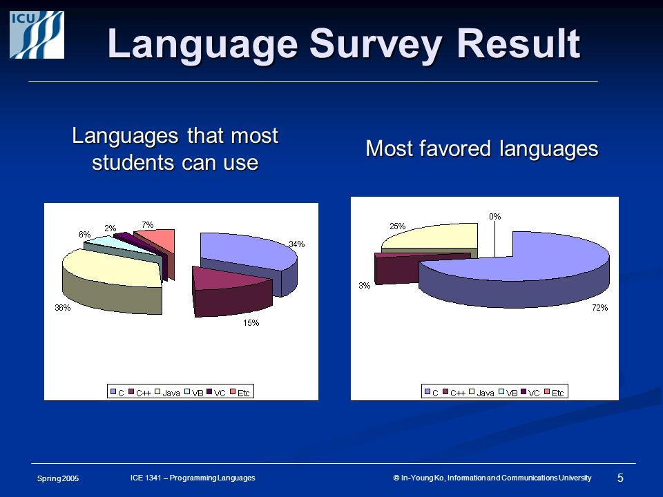 Spring 2005 5 ICE 1341 – Programming Languages © In-Young Ko, Information and Communications University Language Survey Result Languages that most students can use Most favored languages