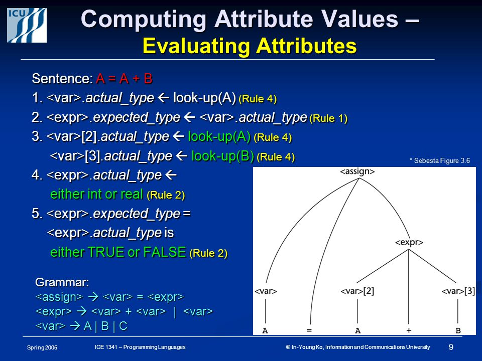 Spring 2005 9 ICE 1341 – Programming Languages © In-Young Ko, Information and Communications University Computing Attribute Values – Evaluating Attributes Sentence: A = A + B 1..actual_type  look-up(A) (Rule 4) 2..expected_type .actual_type (Rule 1) 3.