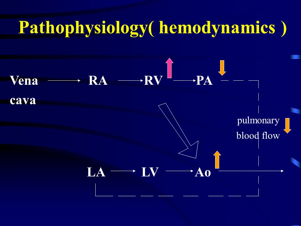 Pathophysiology( hemodynamics ) Vena RA RV PA cava pulmonary blood flow LA LV Ao