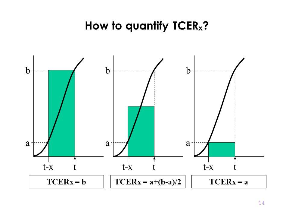 14 How to quantify TCER x t-xt b a TCERx = a+(b-a)/2 b a t-xt TCERx = b t-xt b a TCERx = a