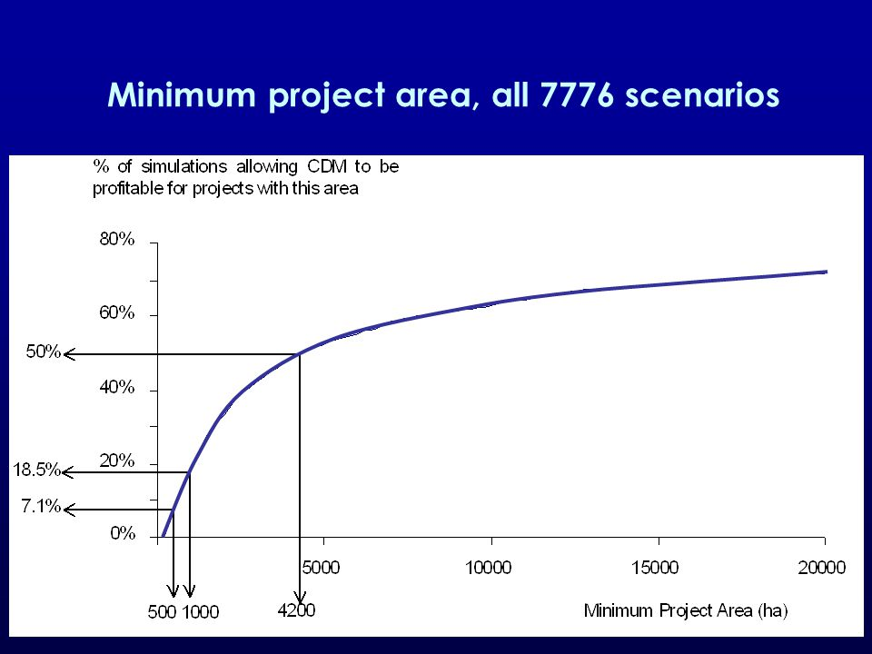 27 Minimum project area, all 7776 scenarios % of scenarios allowing the CDM to be profitable Minimum Project Area (ha)