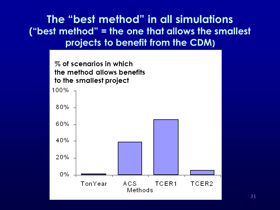 31 The best method in all simulations ( best method = the one that allows the smallest projects to benefit from the CDM ) % of scenarios in which the method allows benefits to the smallest project