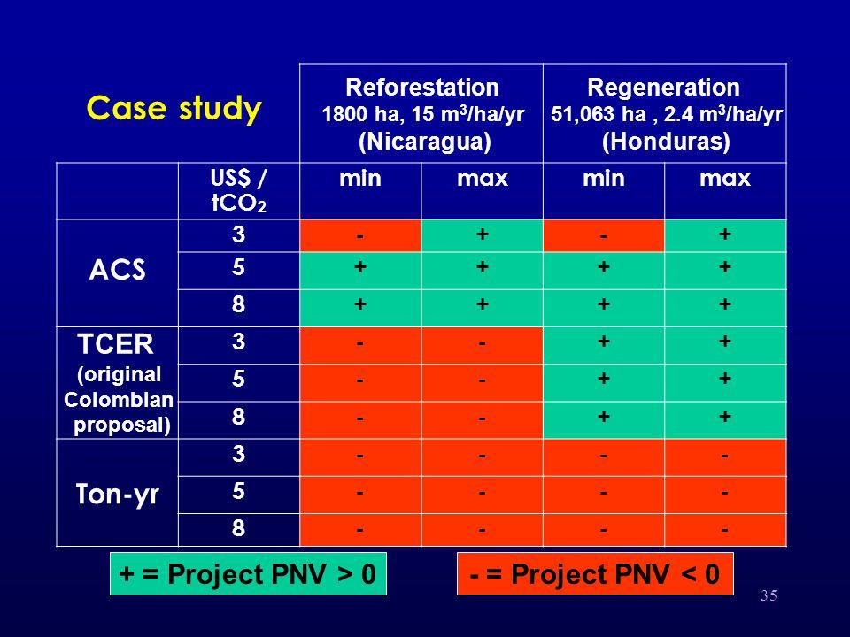 35 US$ / tCO 2 minmaxminmax 3-+-+ ACS 5++++ 8++++ 3--++ 5--++ 8--++ 3---- Ton-yr 5---- 8---- Reforestation 1800 ha, 15 m 3 /ha/yr (Nicaragua) Regeneration 51,063 ha, 2.4 m 3 /ha/yr (Honduras) + = Project PNV > 0- = Project PNV < 0 Case study TCER (original Colombian proposal)
