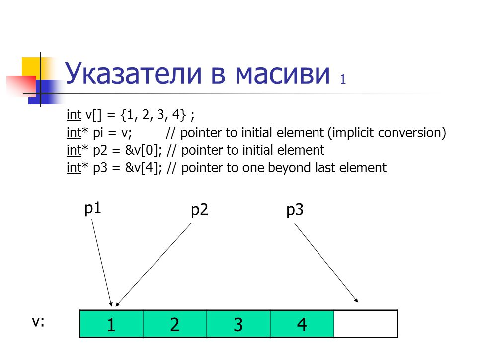 Указатели в масиви 1 int v[] = {1, 2, 3, 4} ; int* pi = v; // pointer to initial element (implicit conversion) int* p2 = &v[0]; // pointer to initial element int* p3 = &v[4]; // pointer to one beyond last element 1234 v: p1 p2p3