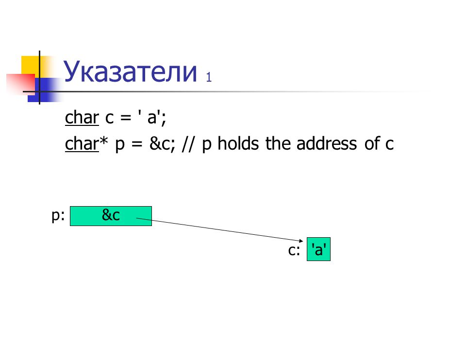 Указатели 1 char c = a ; char* p = &c; // p holds the address of c p:&c c: a