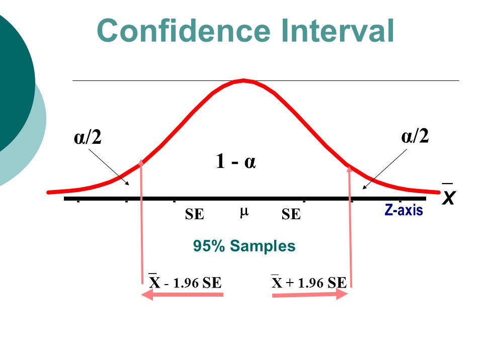 95% Samples Confidence Interval X _  X - 1.96 SE  X + 1.96 SE  SE Z-axis 1 - α α/2