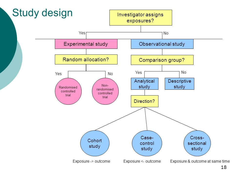 18 Study design Investigator assigns exposures. Experimental study Random allocation.