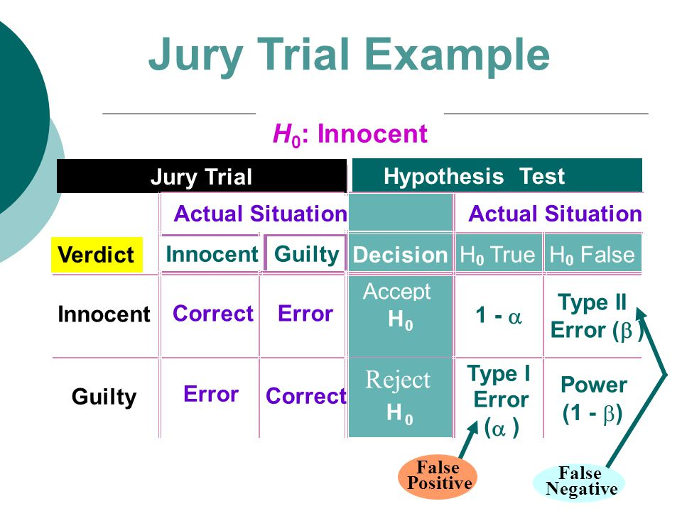 H 0 : Innocent Jury Trial Hypothesis Test Actual Situation Verdict InnocentGuilty Decision H 0 TrueH 0 False Innocent CorrectError Accept H  Type II Error (  ) Guilty Error Correct H 0 Type I Error (  ) Power (1 -  ) Jury Trial Example False Negative False Positive Reject