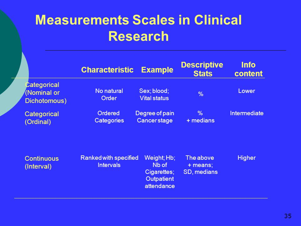 35 Measurements Scales in Clinical Research CharacteristicExample Descriptive Stats Info content Categorical (Nominal or Dichotomous) No natural Order Sex; blood; Vital status % Lower Categorical (Ordinal) Ordered Categories Degree of pain Cancer stage % + medians Intermediate Continuous (Interval) Ranked with specified Intervals Weight; Hb; Nb of Cigarettes; Outpatient attendance The above + means; SD, medians Higher