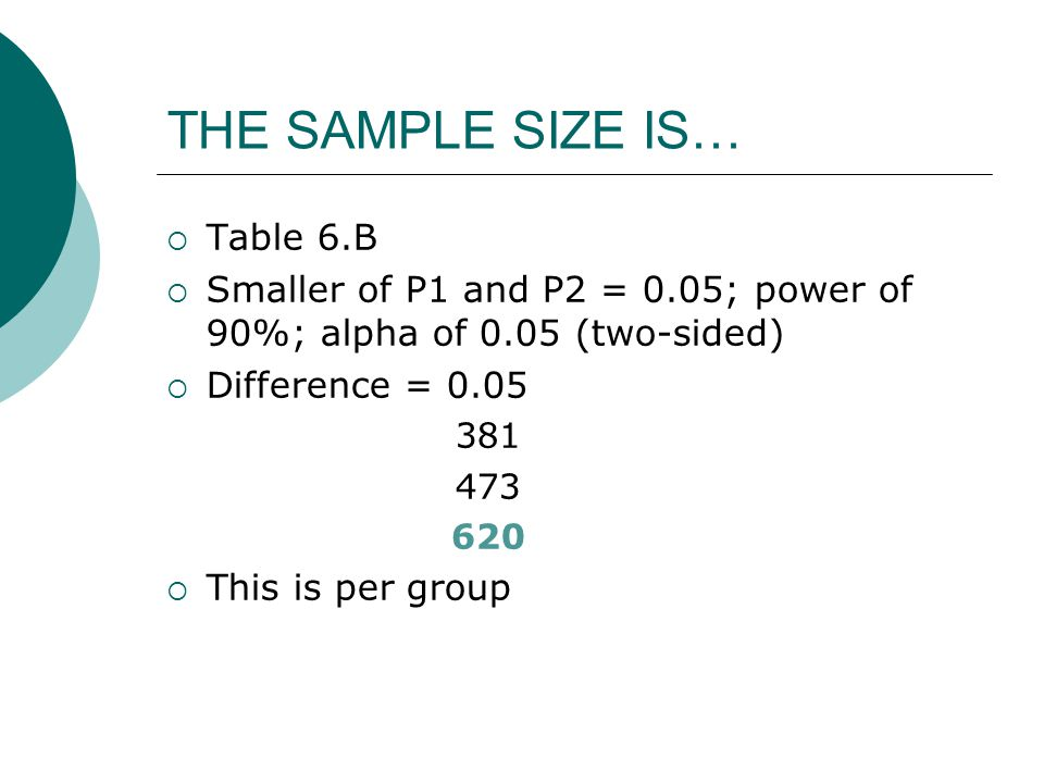 THE SAMPLE SIZE IS…  Table 6.B  Smaller of P1 and P2 = 0.05; power of 90%; alpha of 0.05 (two-sided)  Difference = 0.05 381 473 620  This is per group