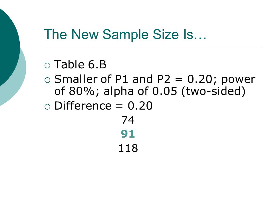 The New Sample Size Is…  Table 6.B  Smaller of P1 and P2 = 0.20; power of 80%; alpha of 0.05 (two-sided)  Difference = 0.20 74 91 118