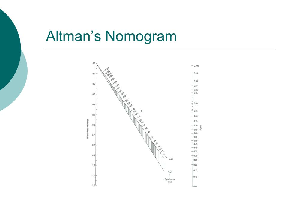 Altman's Nomogram