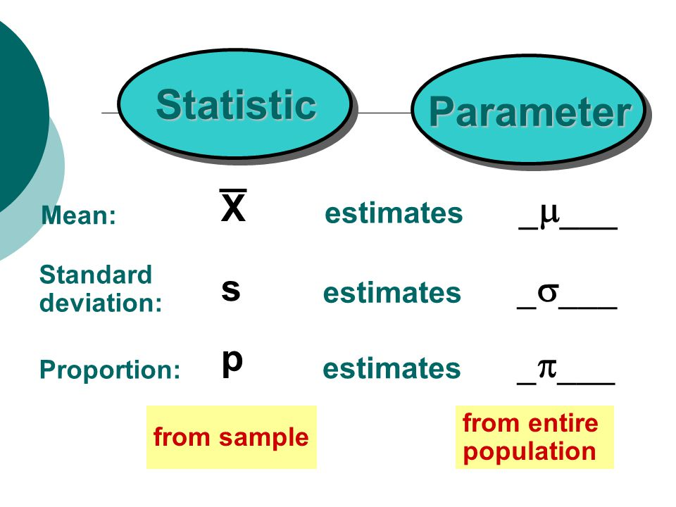 Parameter Statistic Mean: Standard deviation: Proportion: s X    estimates from sample from entire population p