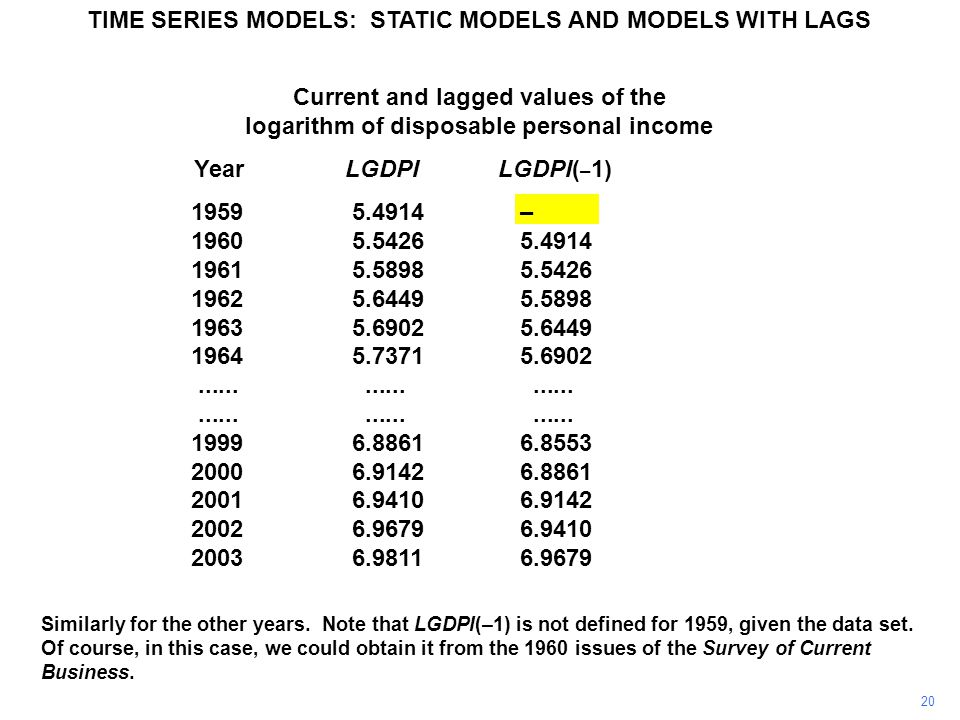 Current and lagged values of the logarithm of disposable personal income Year LGDPI LGDPI( – 1) LGDPI( – 2) 19595.4914– – 19605.54265.4914 – 19615.58985.54265.4914 19625.64495.58985.5426 19635.69025.64495.5898 19645.73715.69025.6449........................