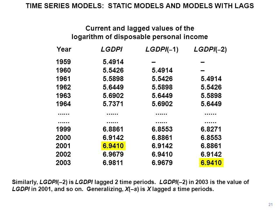 Current and lagged values of the logarithm of disposable personal income Year LGDPI LGDPI( – 1) LGDPI( – 2) 19595.4914–– 19605.54265.4914– 19615.58985.54265.4914 19625.64495.58985.5426 19635.69025.64495.5898 19645.73715.69025.6449........................