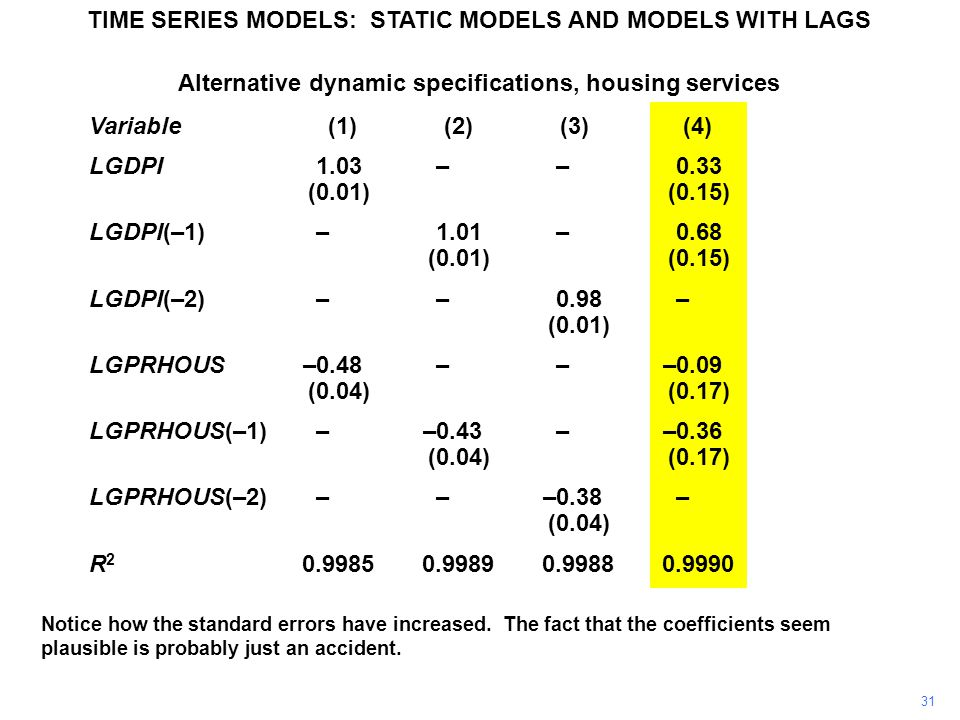 TIME SERIES MODELS: STATIC MODELS AND MODELS WITH LAGS 31 Notice how the standard errors have increased.