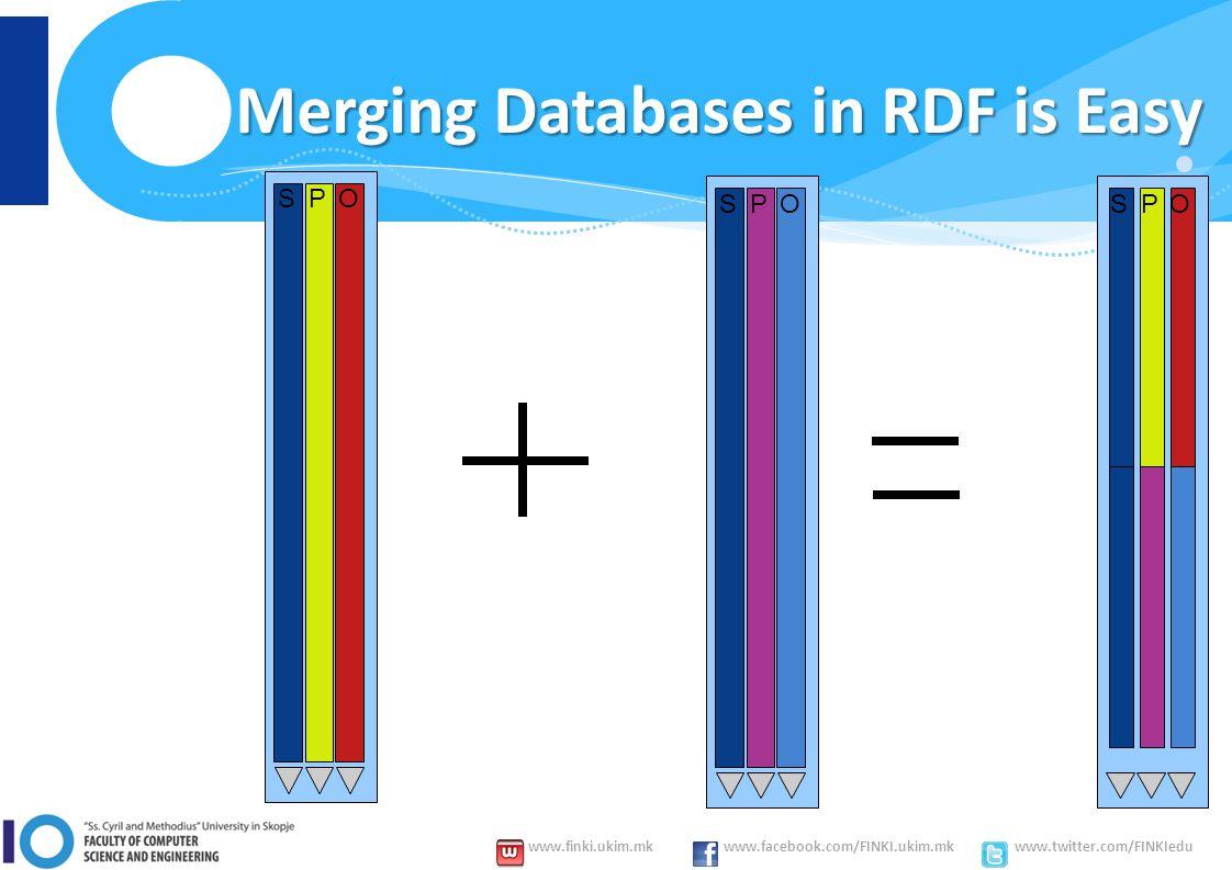 www.finki.ukim.mk www.facebook.com/FINKI.ukim.mk www.twitter.com/FINKIedu Merging Databases in RDF is Easy SPO SPO SPO