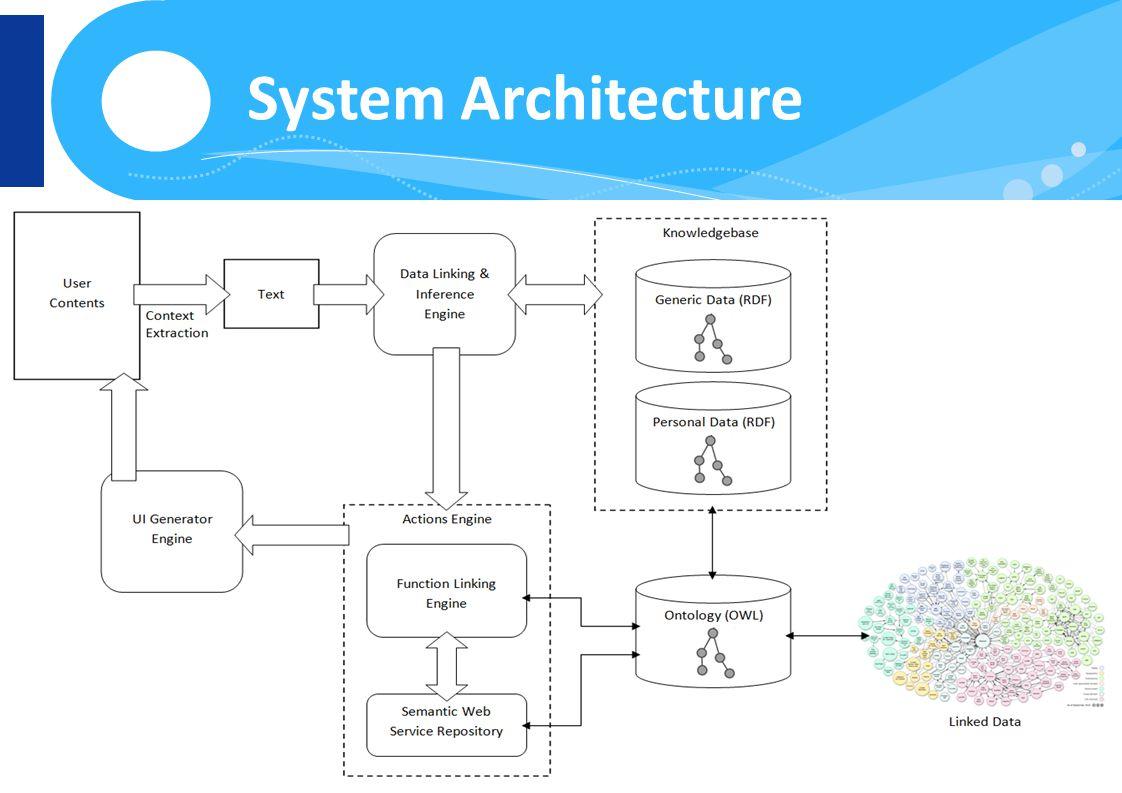 www.finki.ukim.mk www.facebook.com/FINKI.ukim.mk www.twitter.com/FINKIedu System Architecture