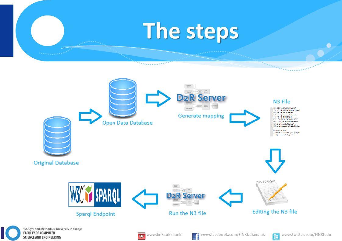 www.finki.ukim.mk www.facebook.com/FINKI.ukim.mk www.twitter.com/FINKIedu The steps