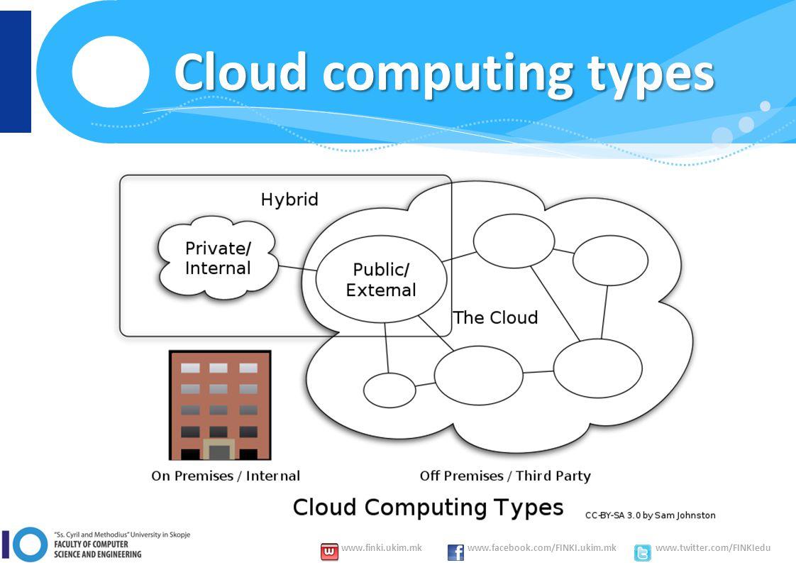 www.finki.ukim.mk www.facebook.com/FINKI.ukim.mk www.twitter.com/FINKIedu Cloud computing types
