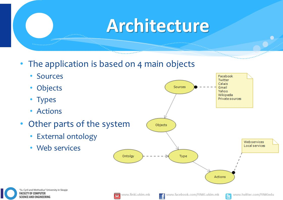 www.finki.ukim.mk www.facebook.com/FINKI.ukim.mk www.twitter.com/FINKIedu Architecture The application is based on 4 main objects Sources Objects Types Actions Other parts of the system External ontology Web services