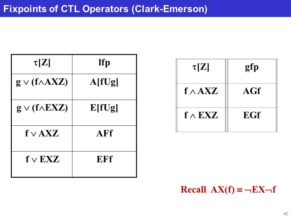 24 Fixpoints of CTL Operators (Clark-Emerson) lfp  [Z] A[fUg] g  (f  AXZ) E[fUg] g  (f  EXZ) AFf f  AXZ EFf f  EXZ  [Z] gfp f  AXZ AGf f  EXZ EGf Recall AX(f)   EX  f
