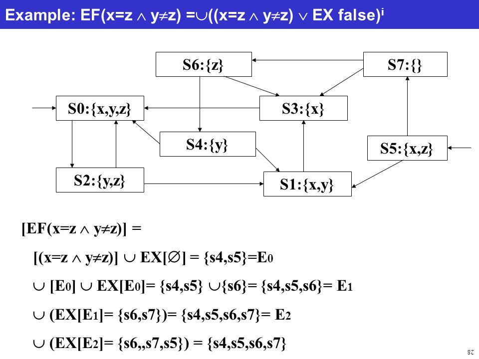 28 Example: EF(x=z  y  z) =  ((x=z  y  z)  EX false) i S0:{x,y,z} S2:{y,z} S3:{x} S4:{y} S5:{x,z} S6:{z}S7:{} S1:{x,y} [EF(x=z  y  z)] = [(x=z  y  z)]  EX[  ] = {s4,s5}=E 0  [E 0 ]  EX[E 0 ]= {s4,s5}  {s6}= {s4,s5,s6}= E 1  (EX[E 1 ]= {s6,s7})= {s4,s5,s6,s7}= E 2  (EX[E 2 ]= {s6,,s7,s5}) = {s4,s5,s6,s7}