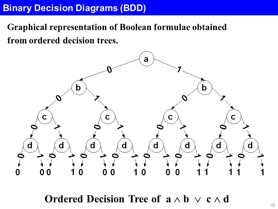 52 Binary Decision Diagrams (BDD) Graphical representation of Boolean formulae obtained from ordered decision trees.