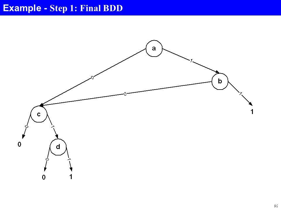 56 Example - Step 1: Final BDD